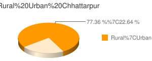 Chhattarpur census population